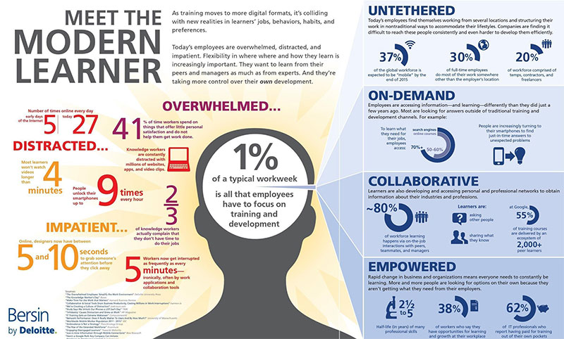 modern learner infographic
