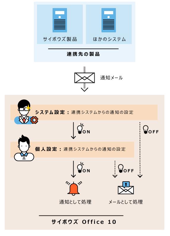 連携システムからの通知の処理イメージ