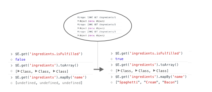 **Before**: `recipe.ingredients` behaves like an array of empty models (the length is known beforehand because of the amount of ingredient `id`s that came with the relationship in `Recipe`)   **After**: When Mirage responds, the promise is resolved and we now have the array filled up