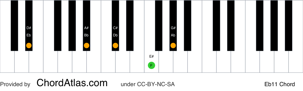 Piano chord chart for the E flat eleventh chord (Eb11). The notes Eb, Bb, Db, F and Ab are highlighted.