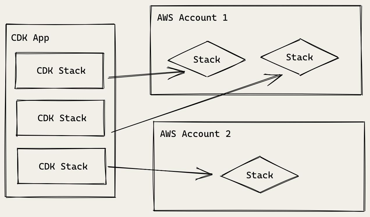 AWS CDK App Architecture