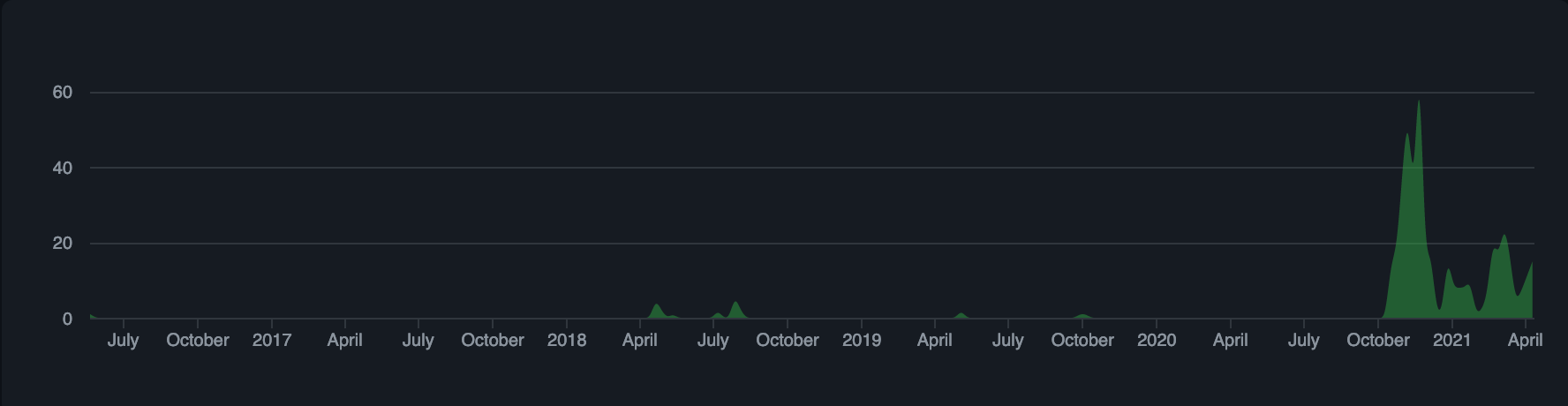 A chart from GitHub showing increased contribution activity for my dotfiles repository after switching to the barefile method.