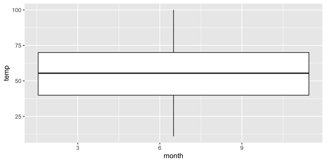Invalid boxplot specification