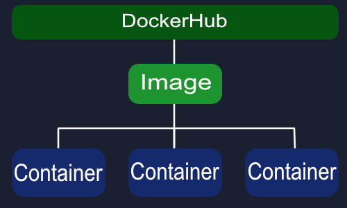 Docker Images Diagram