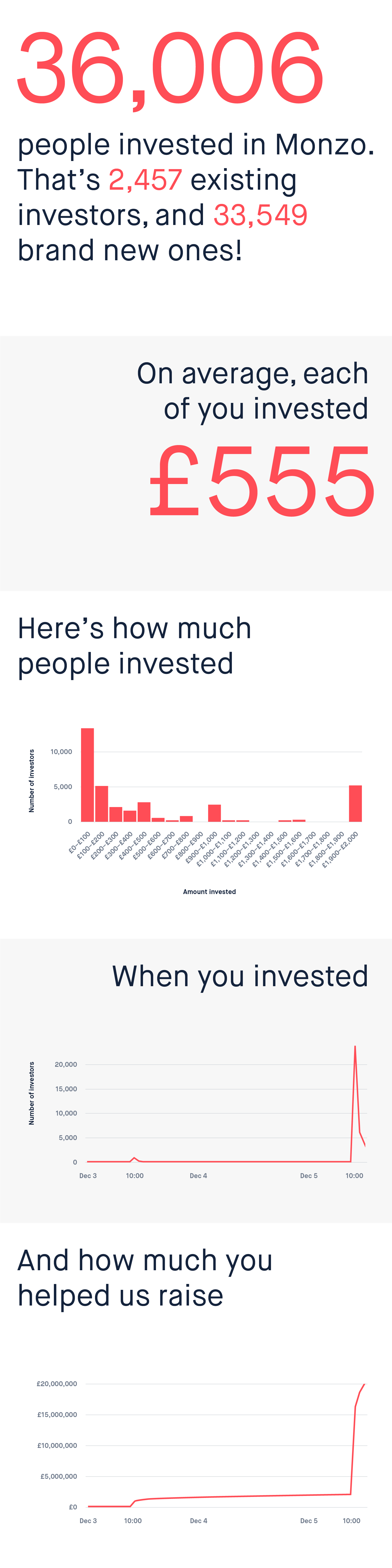 36,006 people invested in Monzo. That's 2,457 existing investors, and 33,549 brand new ones!           On average, each of you invested £555.