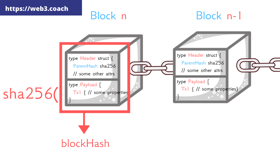 blockchain blocks