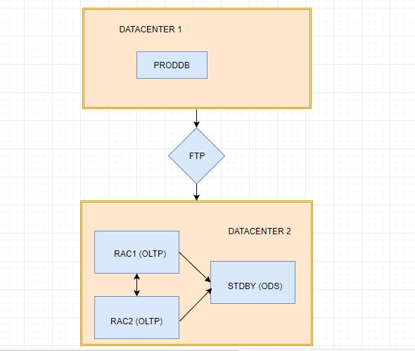 Diagram of Oracle 11g Database migration from  DC1 to DC2. Singles instance to 2 node RAC and Standby