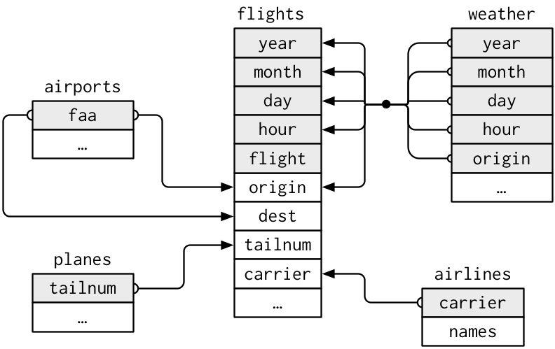 Data relationships in nycflights13 from R for Data Science