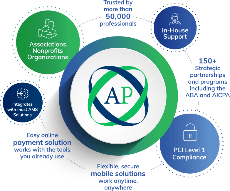 Affinipay features for Associations, Nonprofits, and               Organizations: In-House Support, PCI Level 1 Compliance, Mobile               Solutions, Easy Online Payments, Integrates with most AMS               Solutions