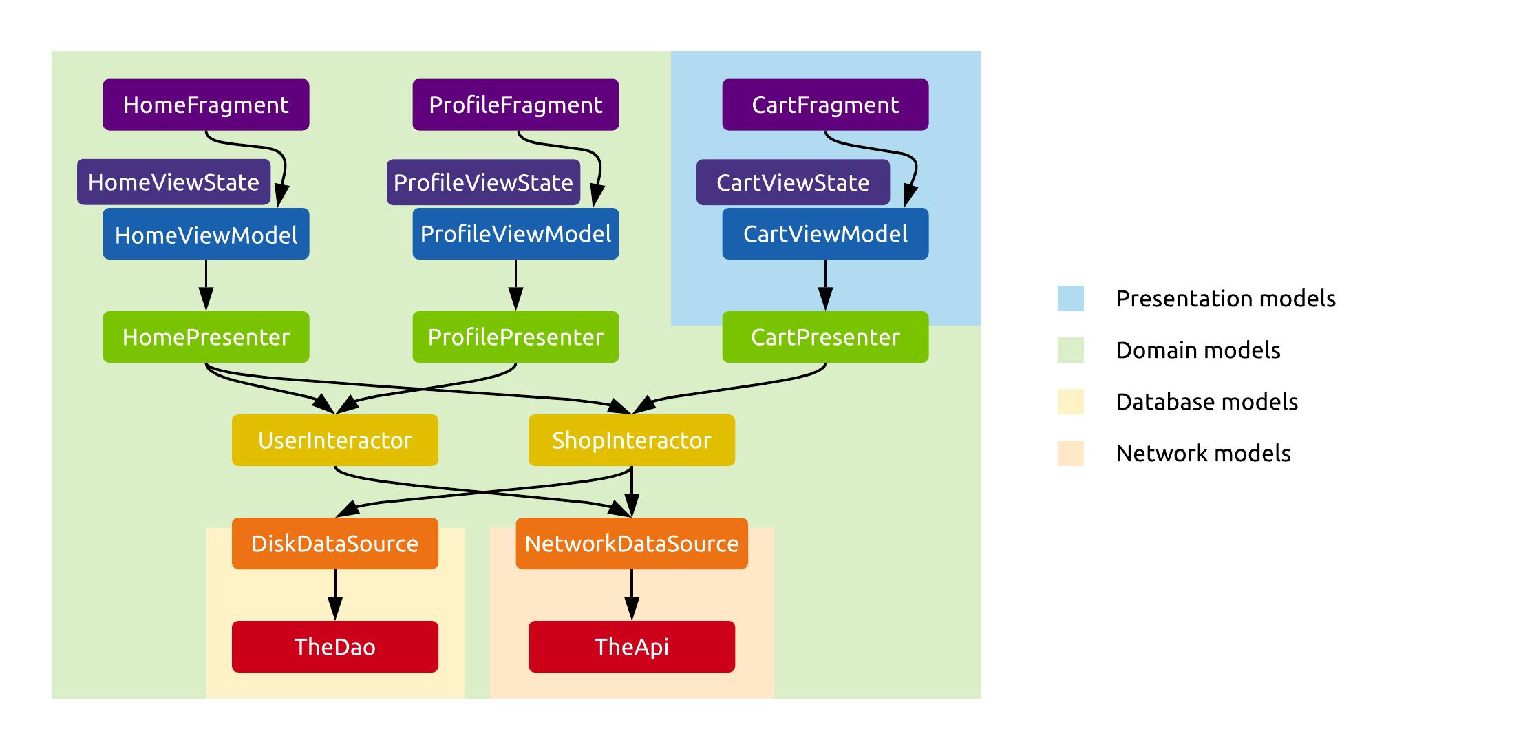 Using domain models as presentation models