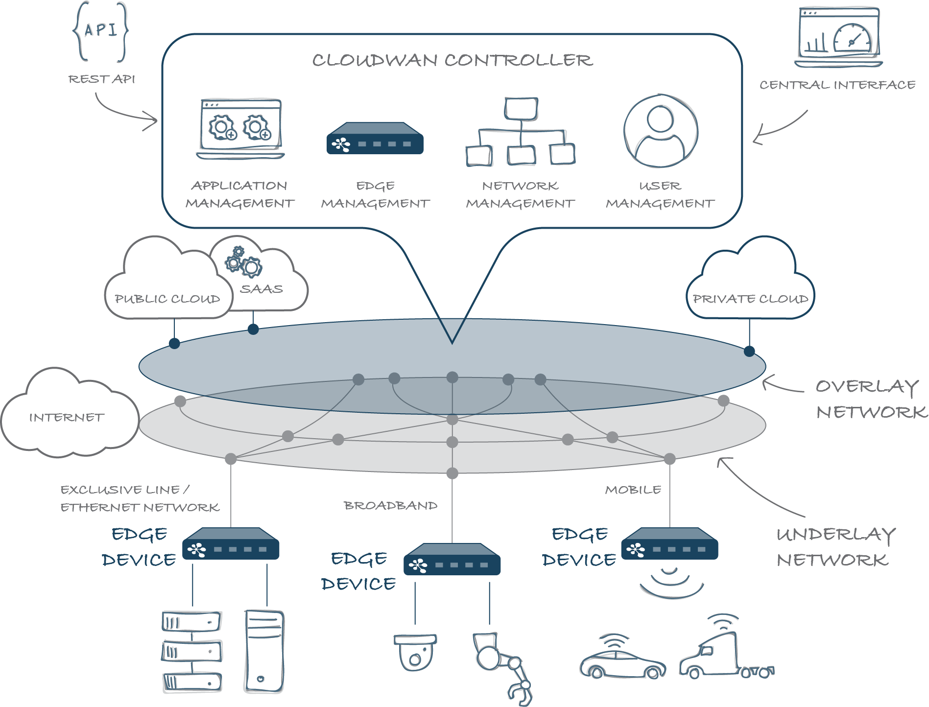 CLOUDWAN System Overview