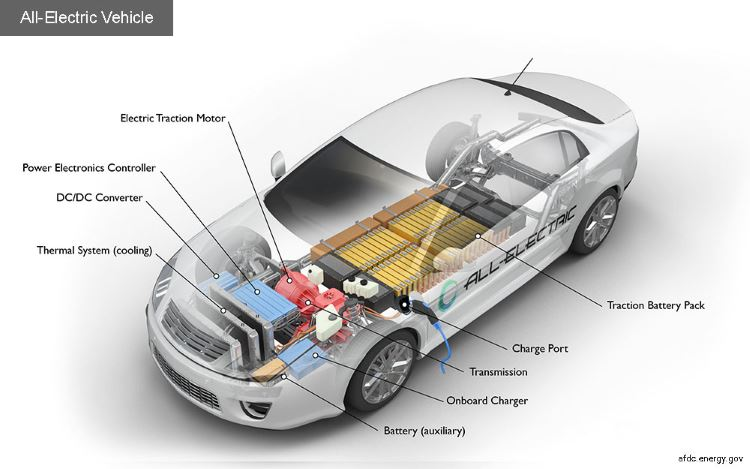 A diagram of electric car components, thanks to afdc.energy.gov
