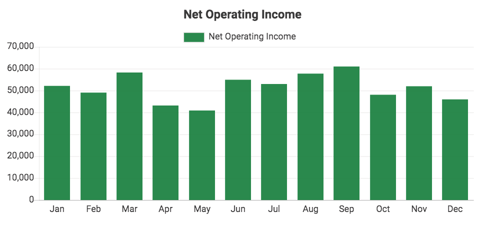 Custom QuickBooks chart showing Net Operating Income