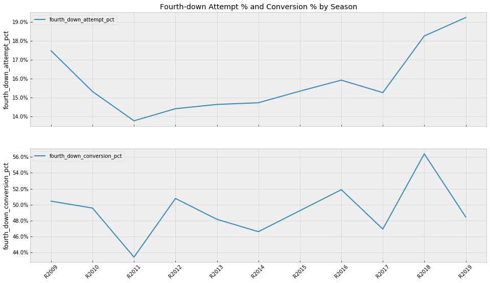 NFL Fourth Down Plots by Season