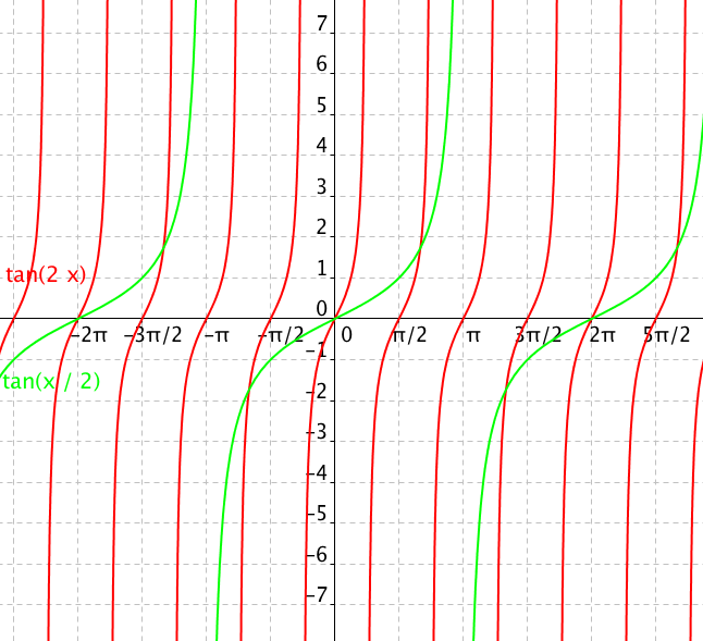 Graf funkce tan(2x) a tan(x/2)
