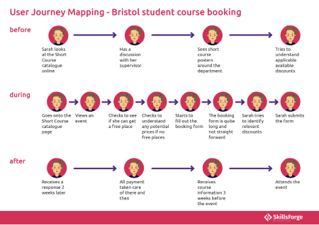 A user journey map containing different touch points that a user engages with when booking a course, before booking, during booking and after a booking has been made..