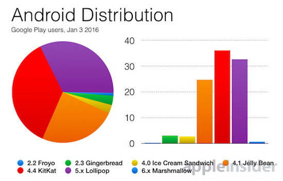 Year-old Android 5 Lollipop on 33% of Google Play users, but only 20% of devices in China