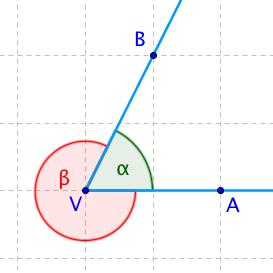 Dva různé úhly alfa a beta