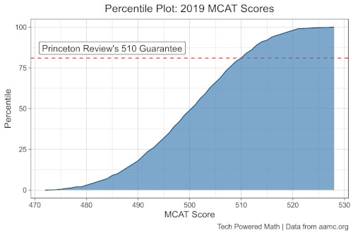 MCAT Percentile Plot