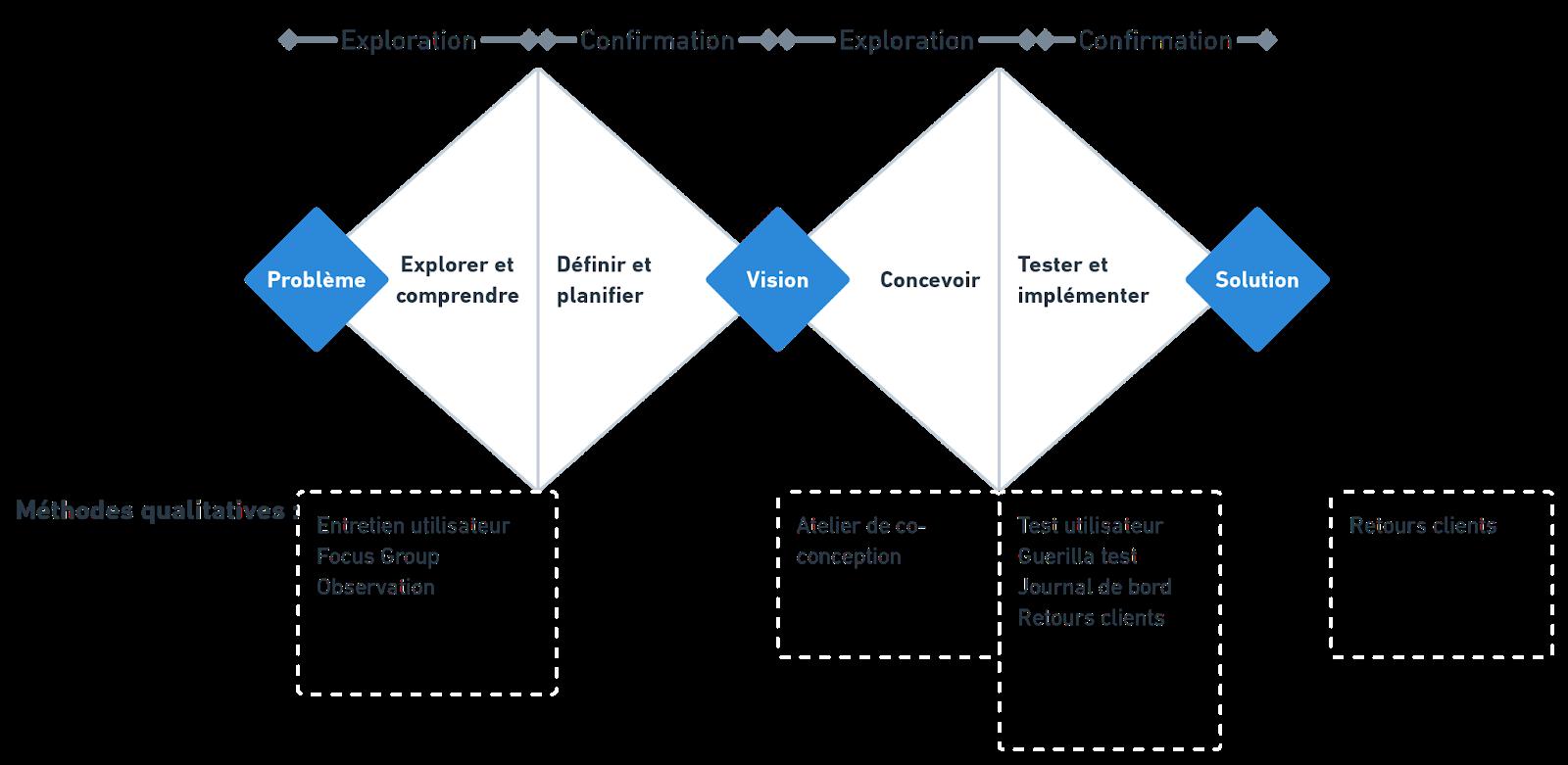 schéma en double-diamant présentant les différentes méthodes de recherche utilisateur à utiliser pour chaque étape du projet de conception