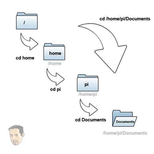 Raspberry Pi Linux Commands