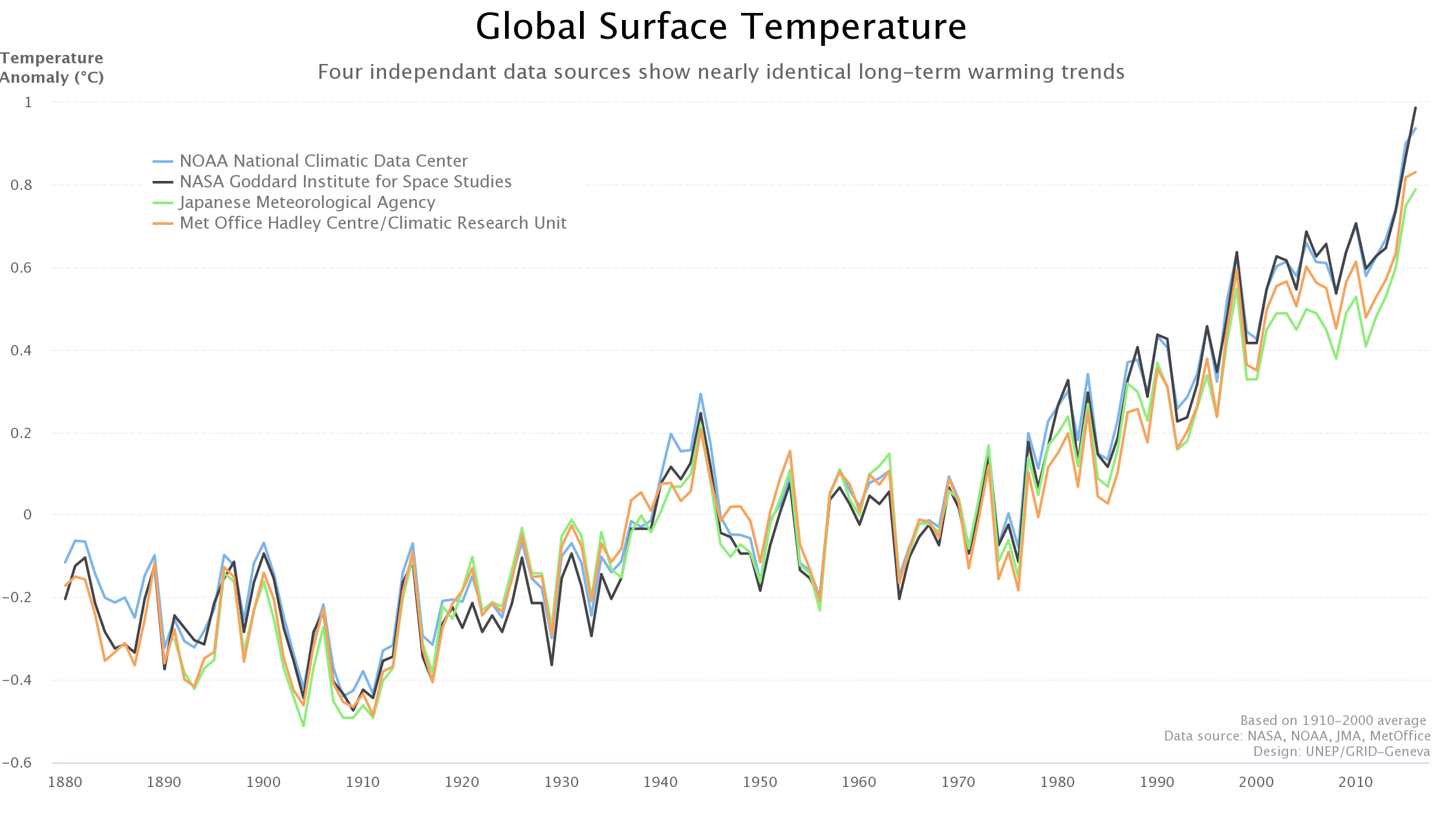 A line graph showing data for global surface temperature
