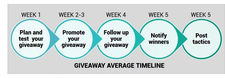 Giveaway average timeline