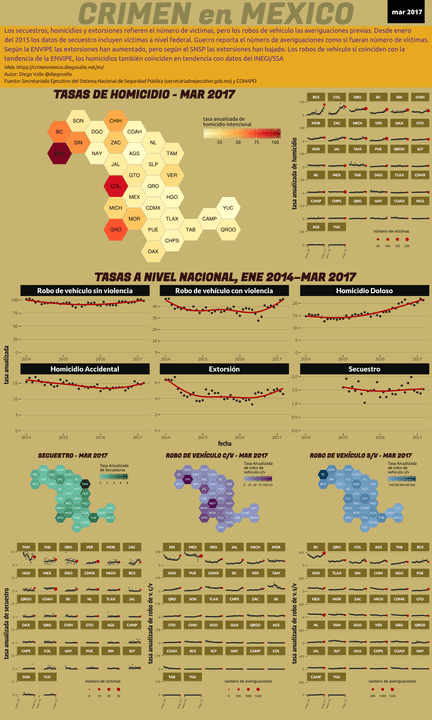 Infográfica del Crimen en México - Mar 2017
