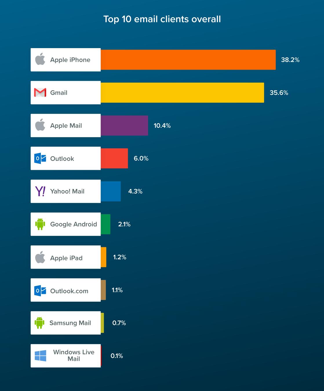 Topp 10 e-postprogram och dess användare