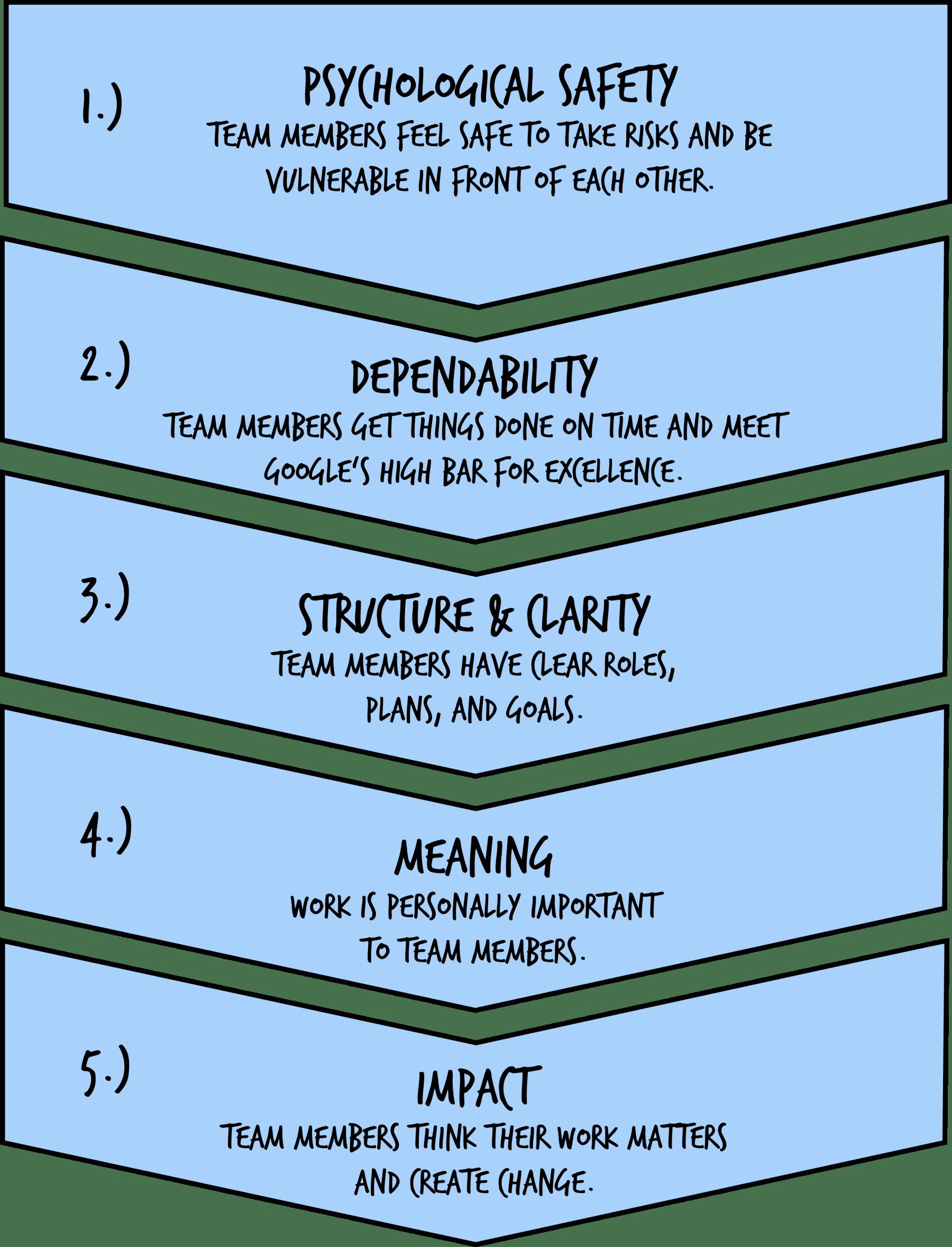 Richtig Streiten in die Teamkultur verankern