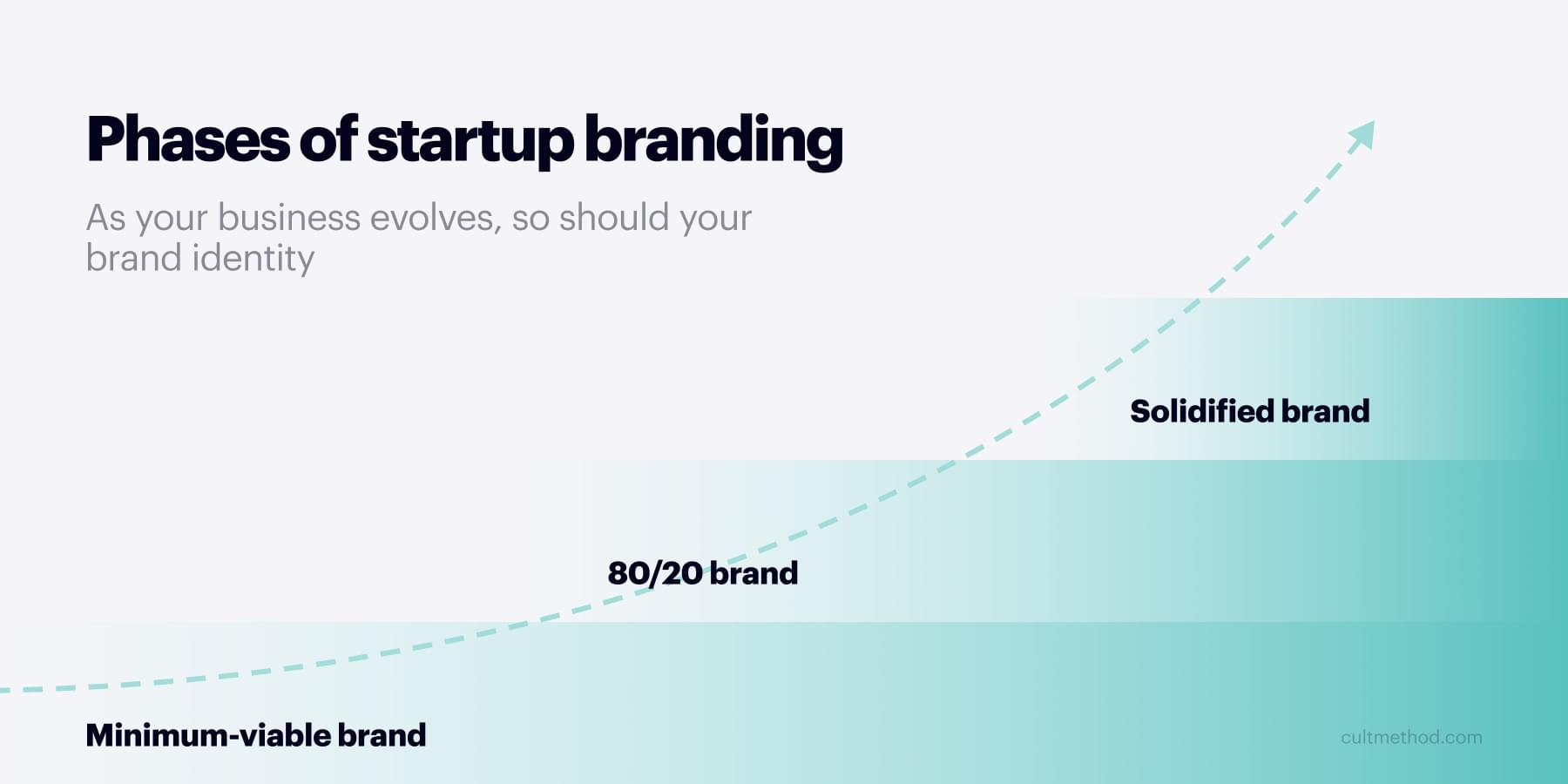 Brand maturation ladder: the three stages of startup branding