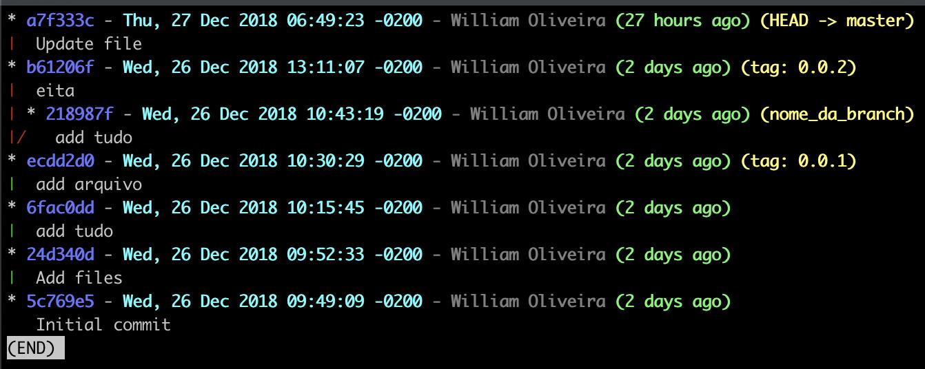 Imagem da árvore do Git em um gráfico maneiro