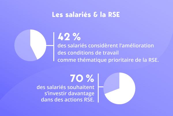 Les salariés et la RSE statistiques