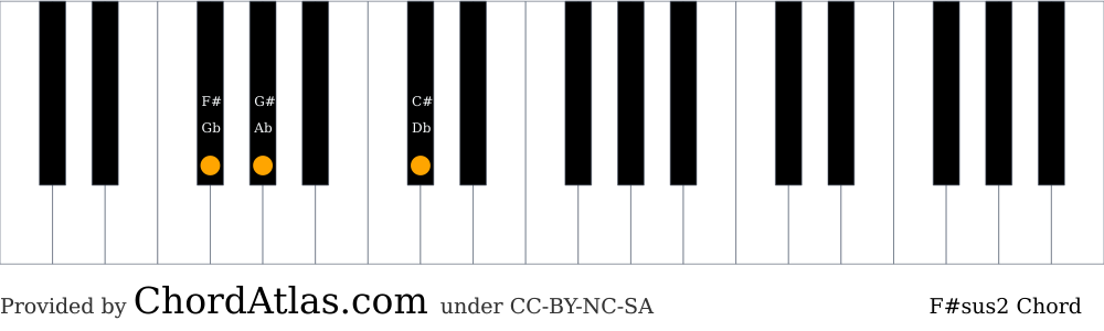 Piano chord chart for the F sharp suspended second chord (F#sus2). The notes F#, G# and C# are highlighted.