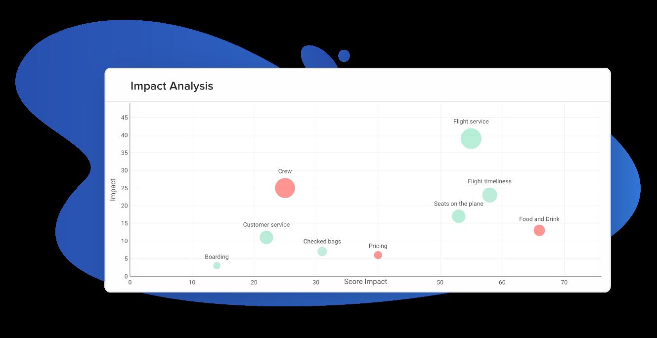 AI-powered impact analysis