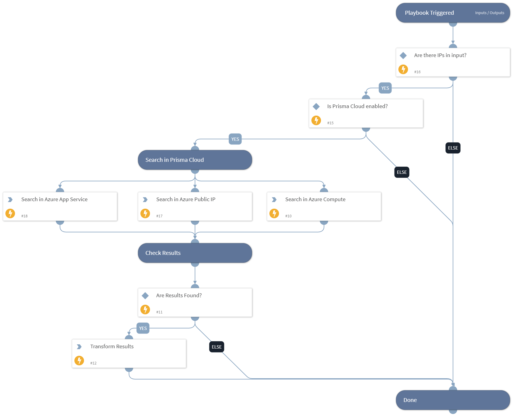 Prisma Cloud - Find Azure Resource by Public IP