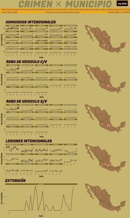 Infográfica del Crimen en México - Sep 2018