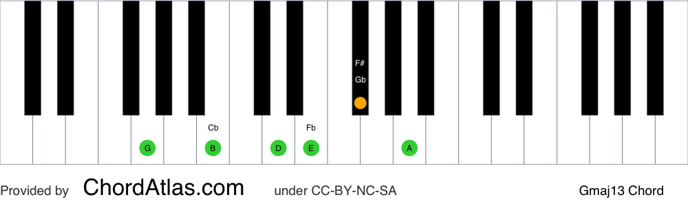 Piano chord chart for the G major thirteenth chord (Gmaj13). The notes G, B, D, F#, A and E are highlighted.