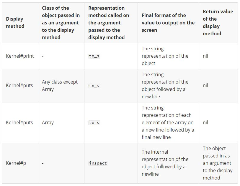 Display methods