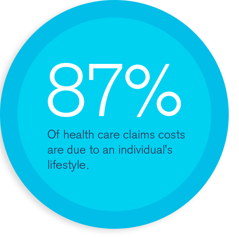 87% Of health care claims costs are due to an individual's lifestyle.
