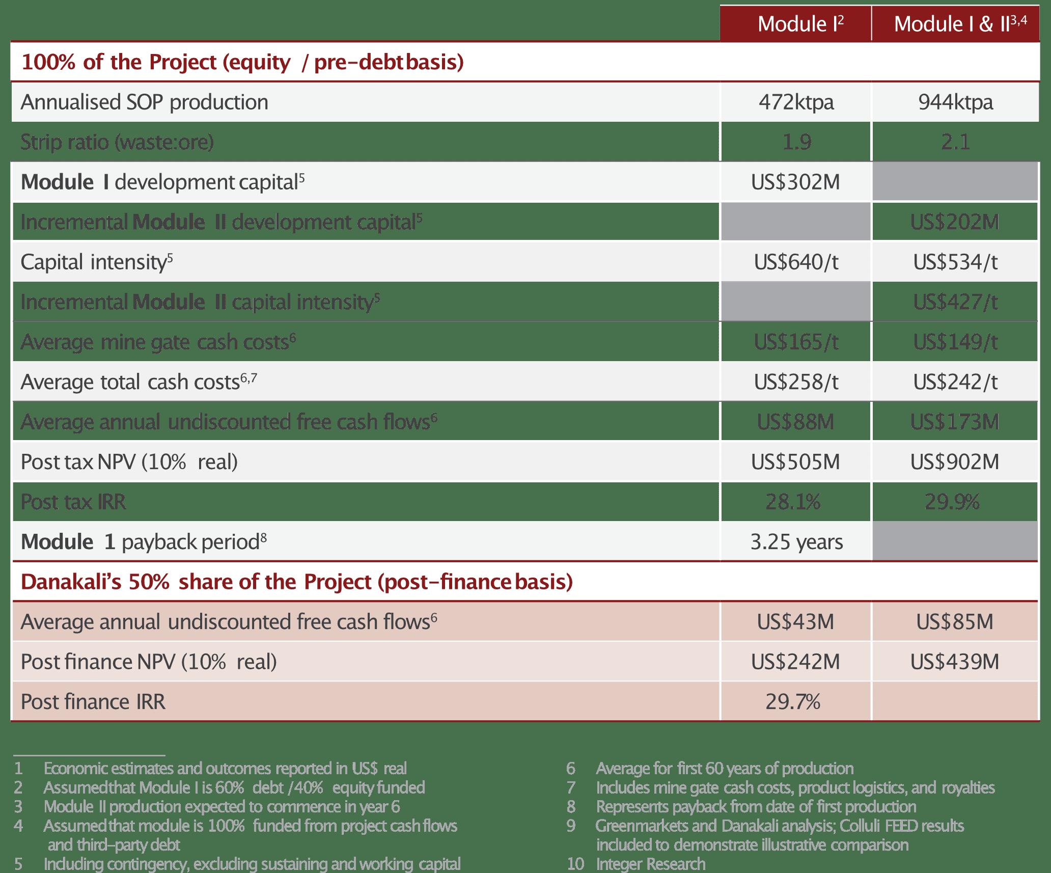Danakali Economics of Operation Costs for Colluli