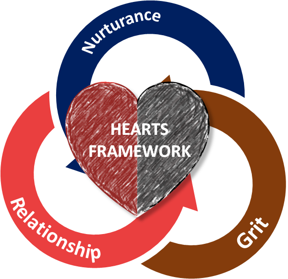 Sport Care Hearts Framework