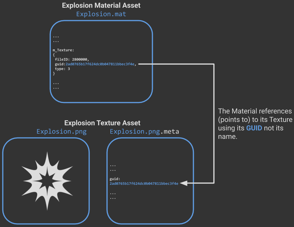 Diagram showing how Unity uses GUIDs to track references between Assets