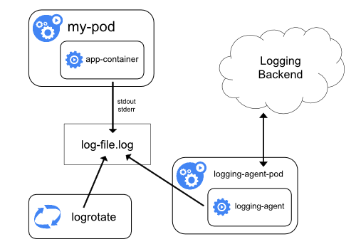 Using a node level logging agent