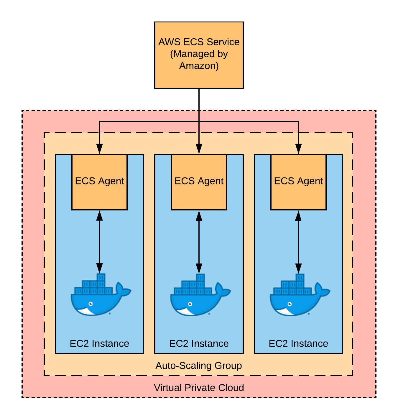 A diagram of the parts involved in an AWS ECS cluster