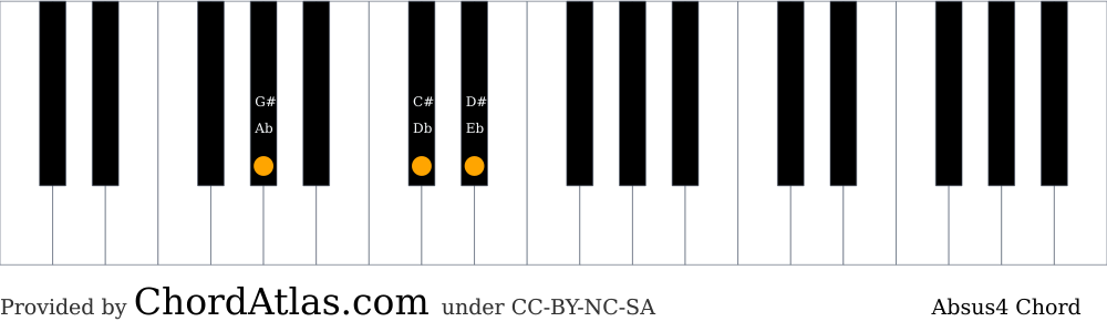 Piano chord chart for the A flat suspended fourth chord (Absus4). The notes Ab, Db and Eb are highlighted.