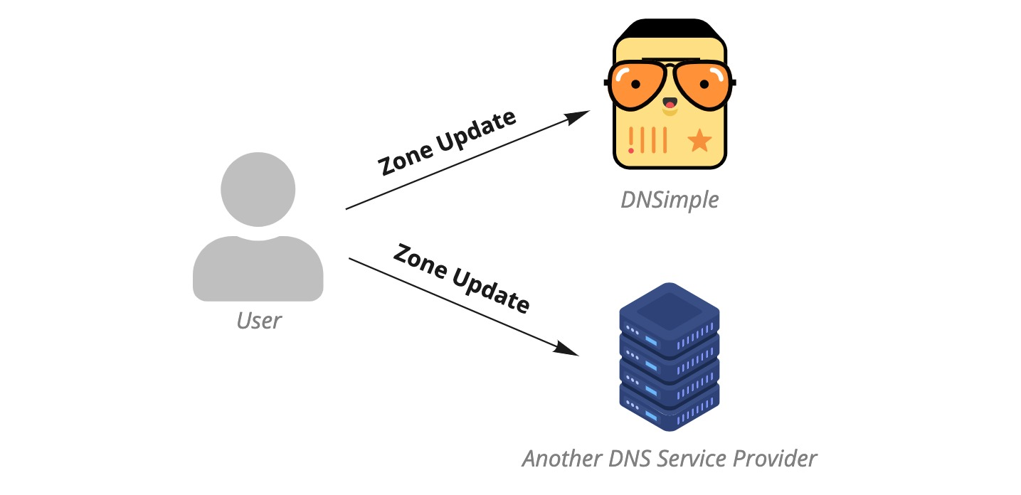 Externally managed Secondary DNS diagram