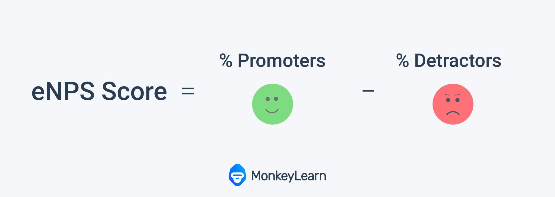 NPS Score = promoters - detractors
