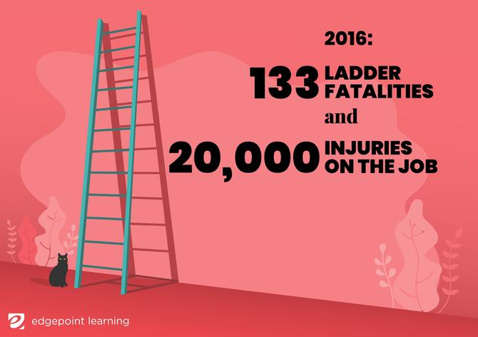 133 ladder fatalities and 20,000 injuries on the job
