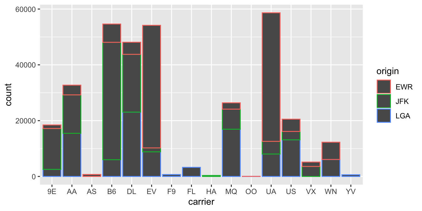 Stacked barplot with color aesthetic used instead of fill.